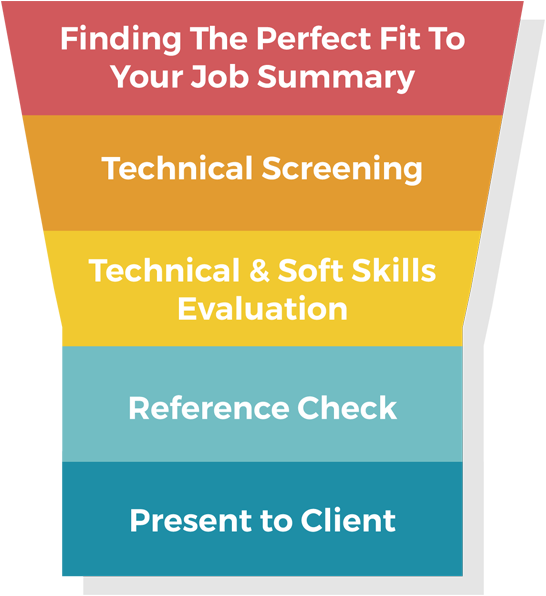 Funnel-steps Infinite Staffing Solutions
